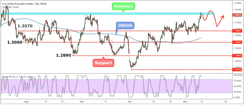 USDCAD Weekly Forex Forecast - 12th to 16th Nov 2018