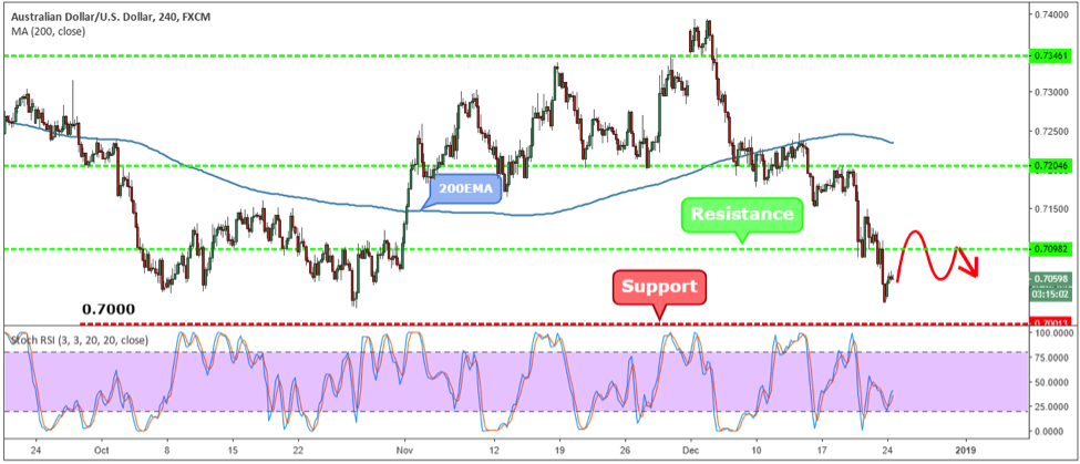 AUDUSD Weekly Forex Forecast - 24th to 28th Dec 2018