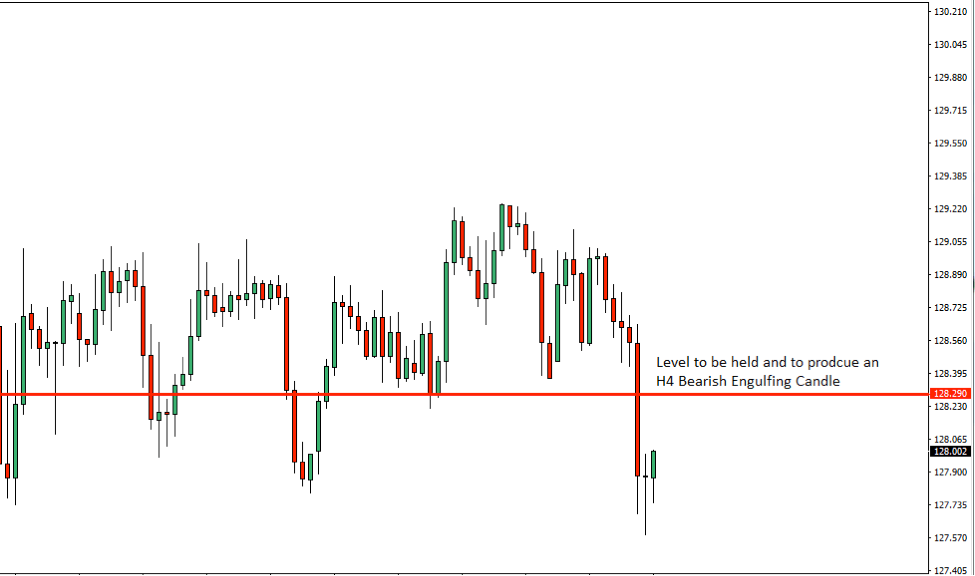EURJPY Price Action Analysis – 5th Dec 2018