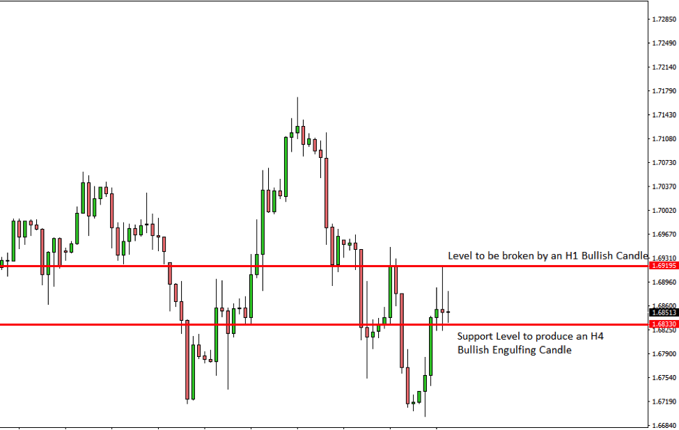 GBPCAD Price Action Analysis – 13th Dec 2018