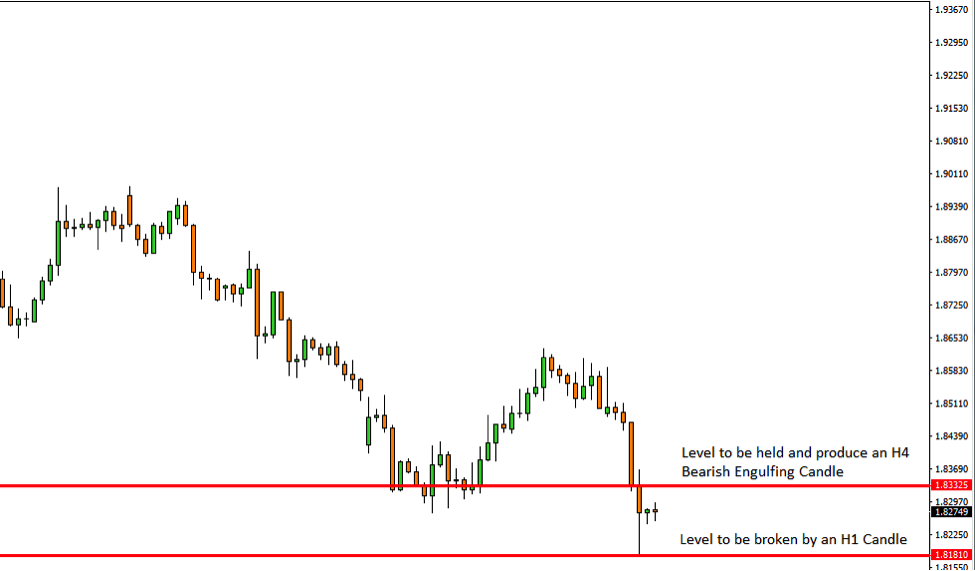 GBPNZD Price Action Analysis – 11th Dec 2018