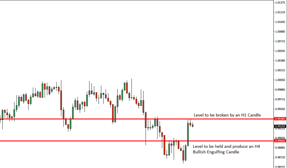 USDCHF Price Action Analysis – 12th Dec 2018
