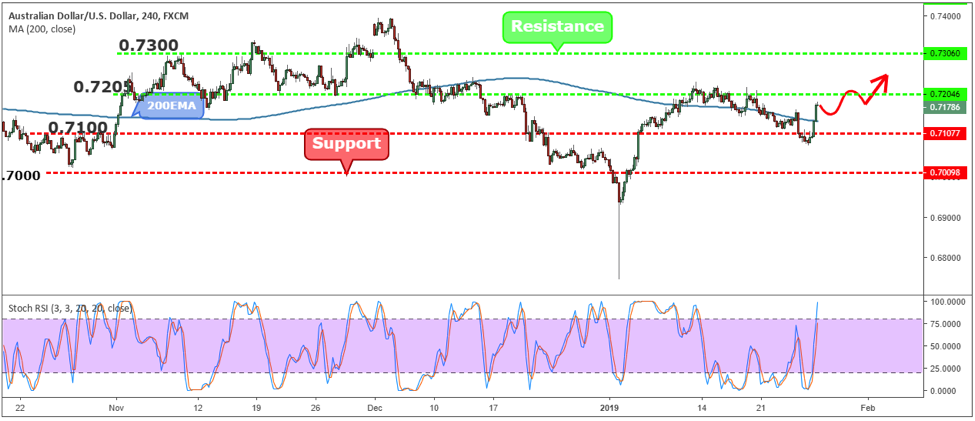 AUDUSD Weekly Forex Forecast - 28th Jan to 1st Feb 2019