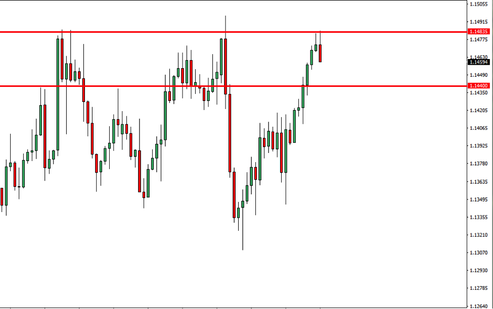 EURUSD Price Action Analysis – 8th Jan 2019