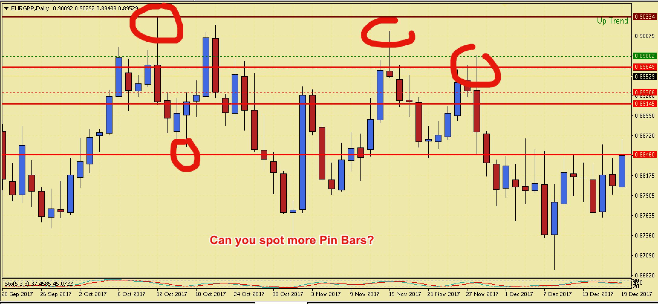 Trading the Pivot Points MT4 Indicators with Pin Bars