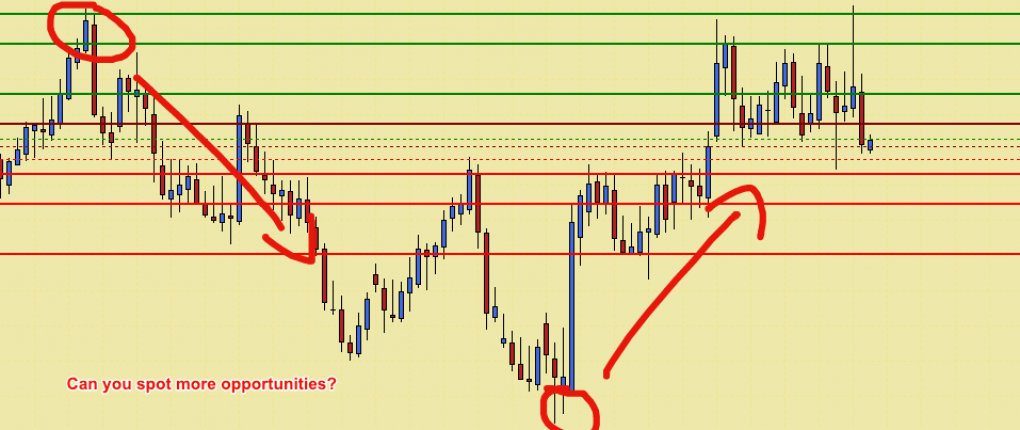 Identify Key Support and Resistance with Pivot Points MT4 Indicator