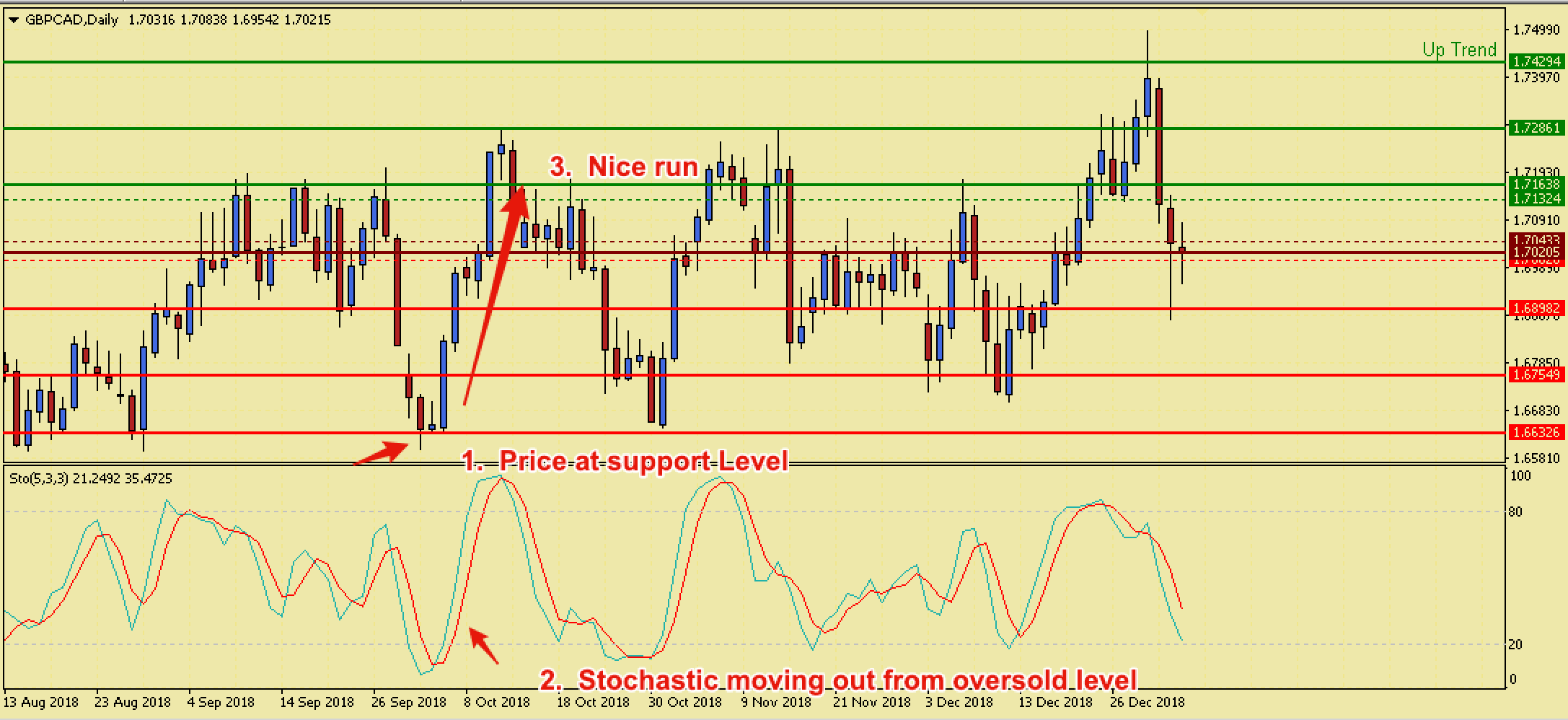 Trading the Pivot Points MT4 Indicator with Stochastics