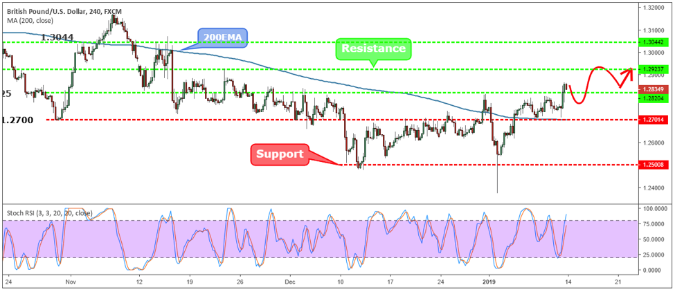 GBPUSD Weekly Forex Forecast - 14th to 18th 2019