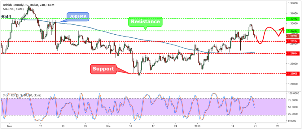 GBPUSD Weekly Forex Forecast - 21st to 25th Jan 2019