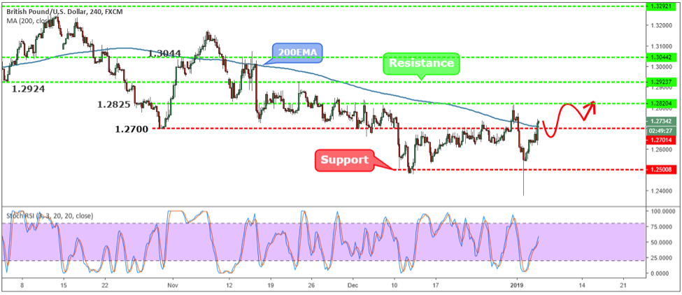 GBPUSD Weekly Forex Forecast - 7th to 11th 2019