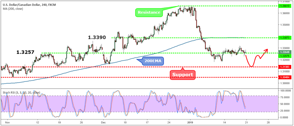 USDCAD Weekly Forex Forecast - 21st to 25th Jan 2019