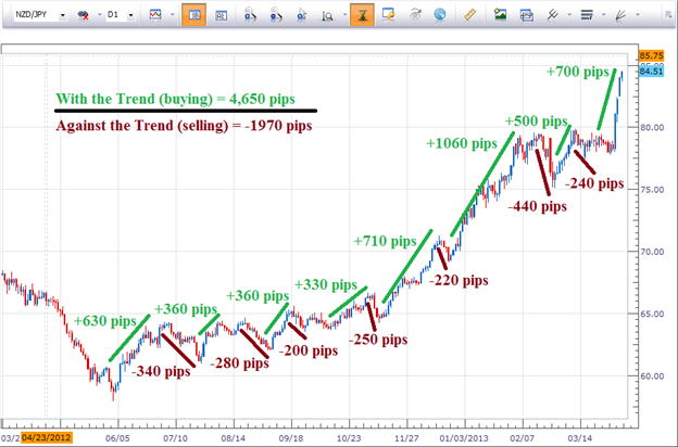 What are the Most Common Trend Trading Indicators