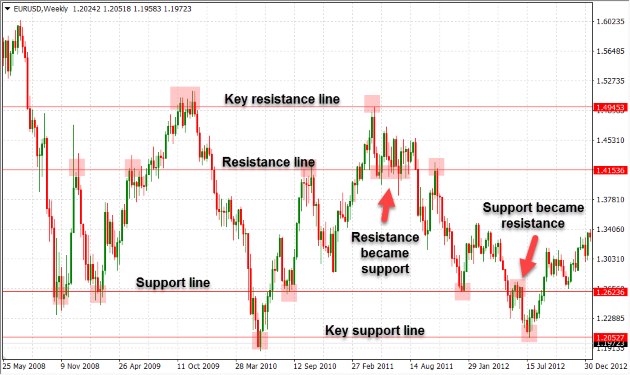 Forex support and resistance zones