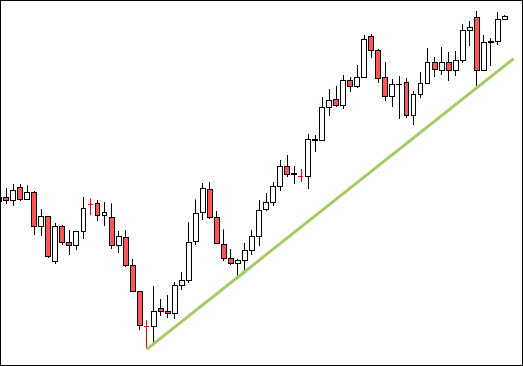 What is a Trend Line and How to Draw a Trend Line?