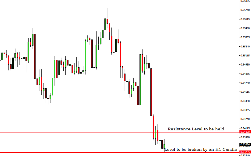 AUDCAD Breakout Trading Signal – 7th Feb 2019