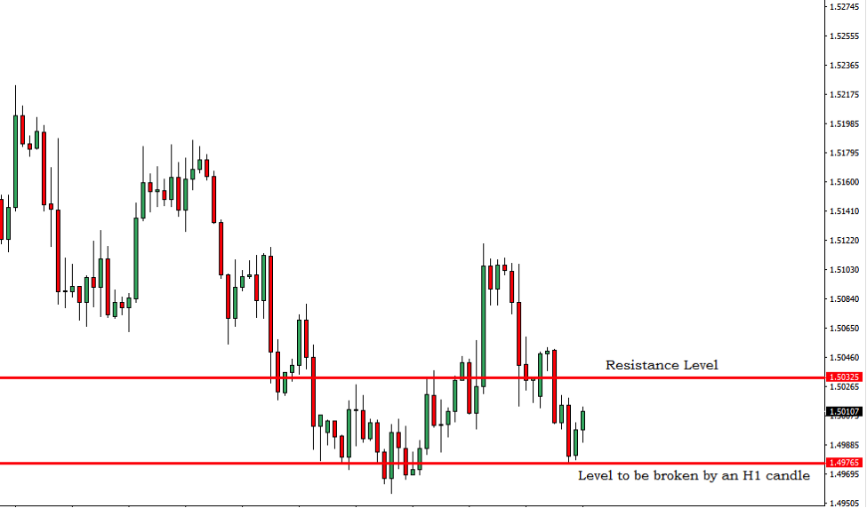 EURCAD Breakout Trading Signal – 12th Feb 2019