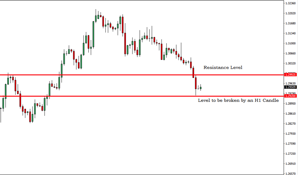 GBPUSD Breakout Trading Signal – 6th Feb 2019