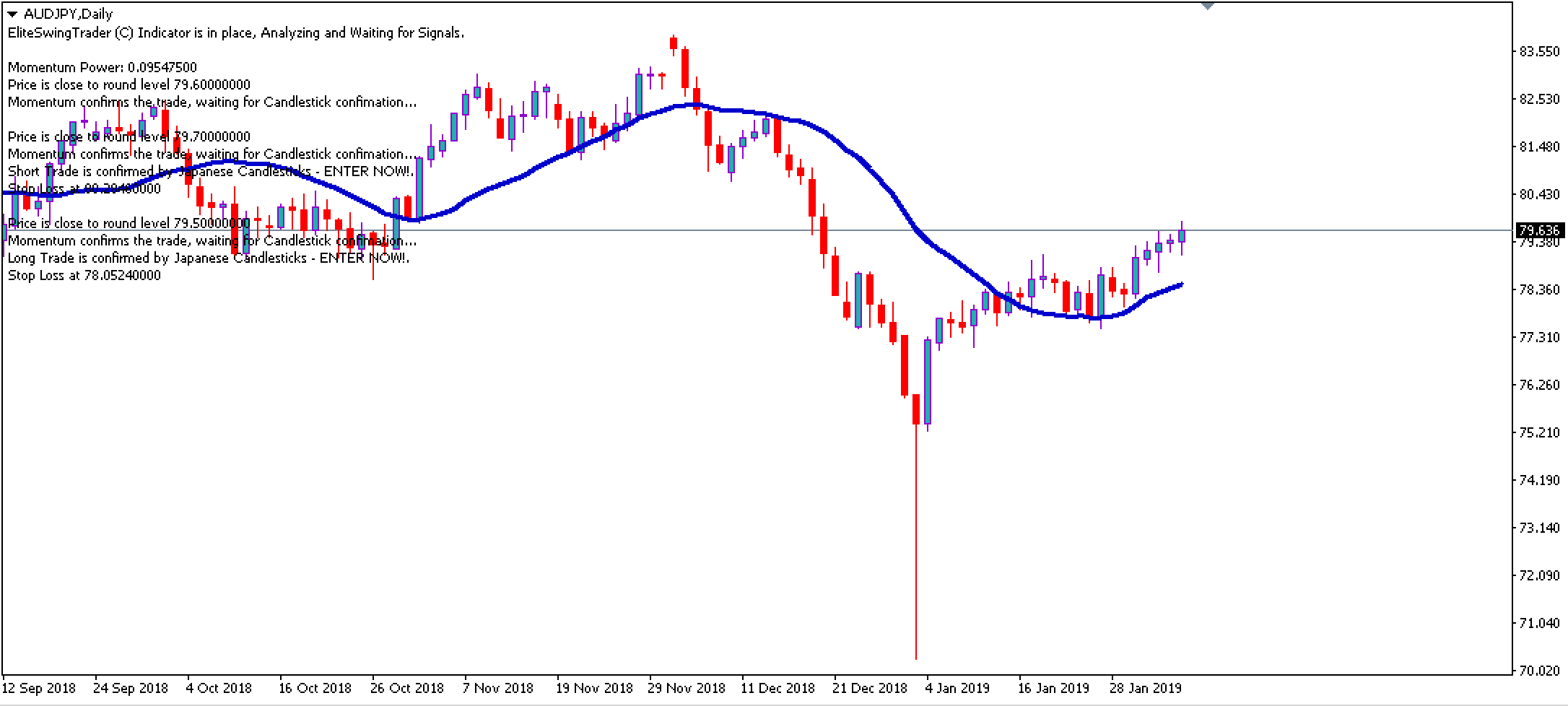AUDJPY Breakout Trading Signal – 5th Feb 2019