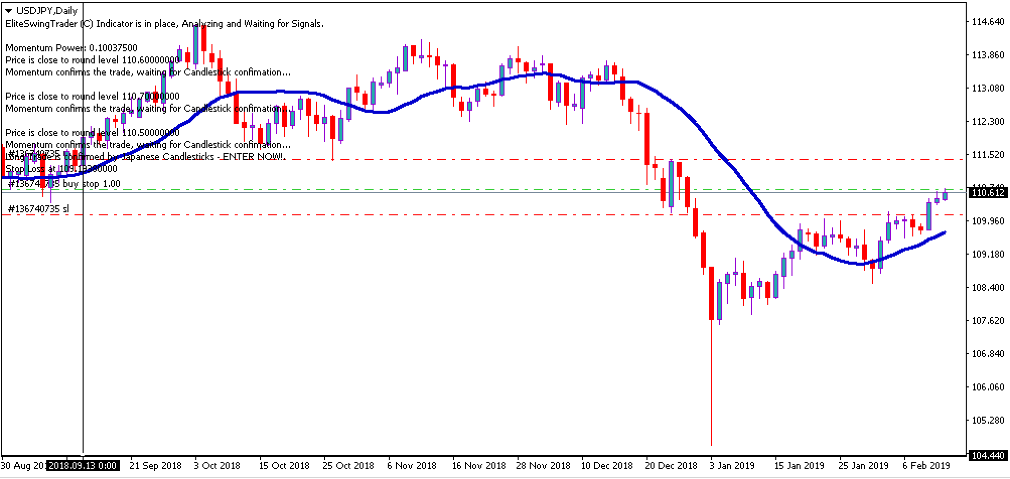 Swing Trading Signal USDJPY – 13th Feb 2019 Daily Chart
