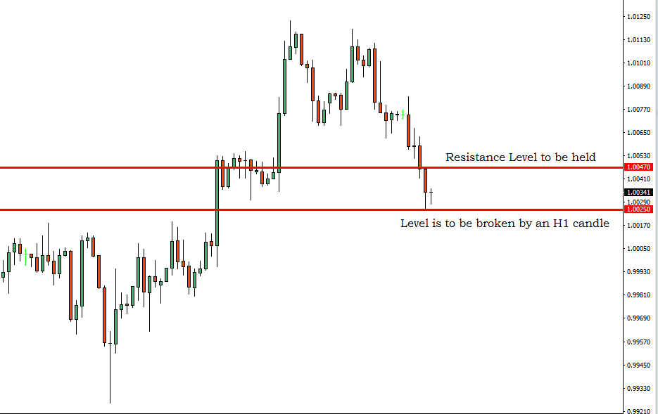 Breakout Trading Signal USDCHF – 14th March 2019