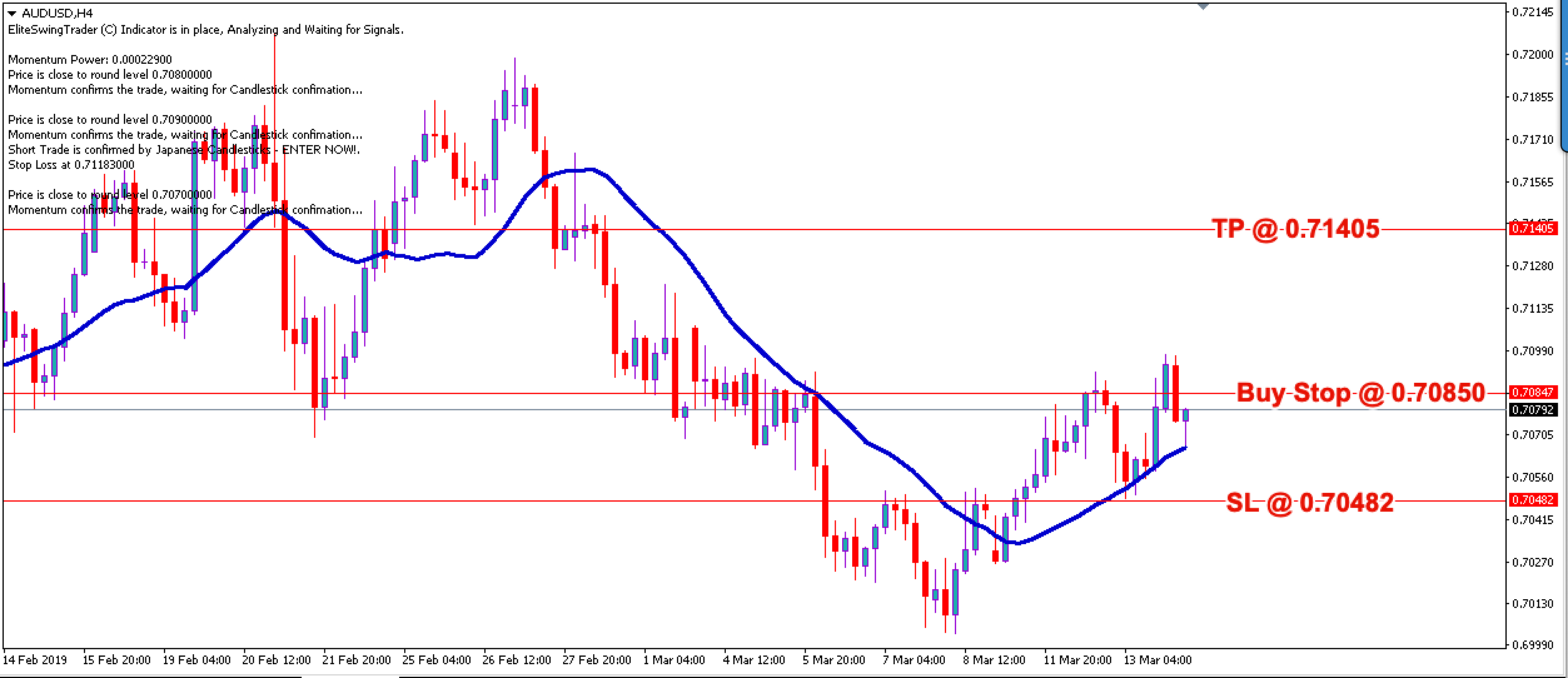 Swing Trading Strategy AUDUSD – 14th March 2019