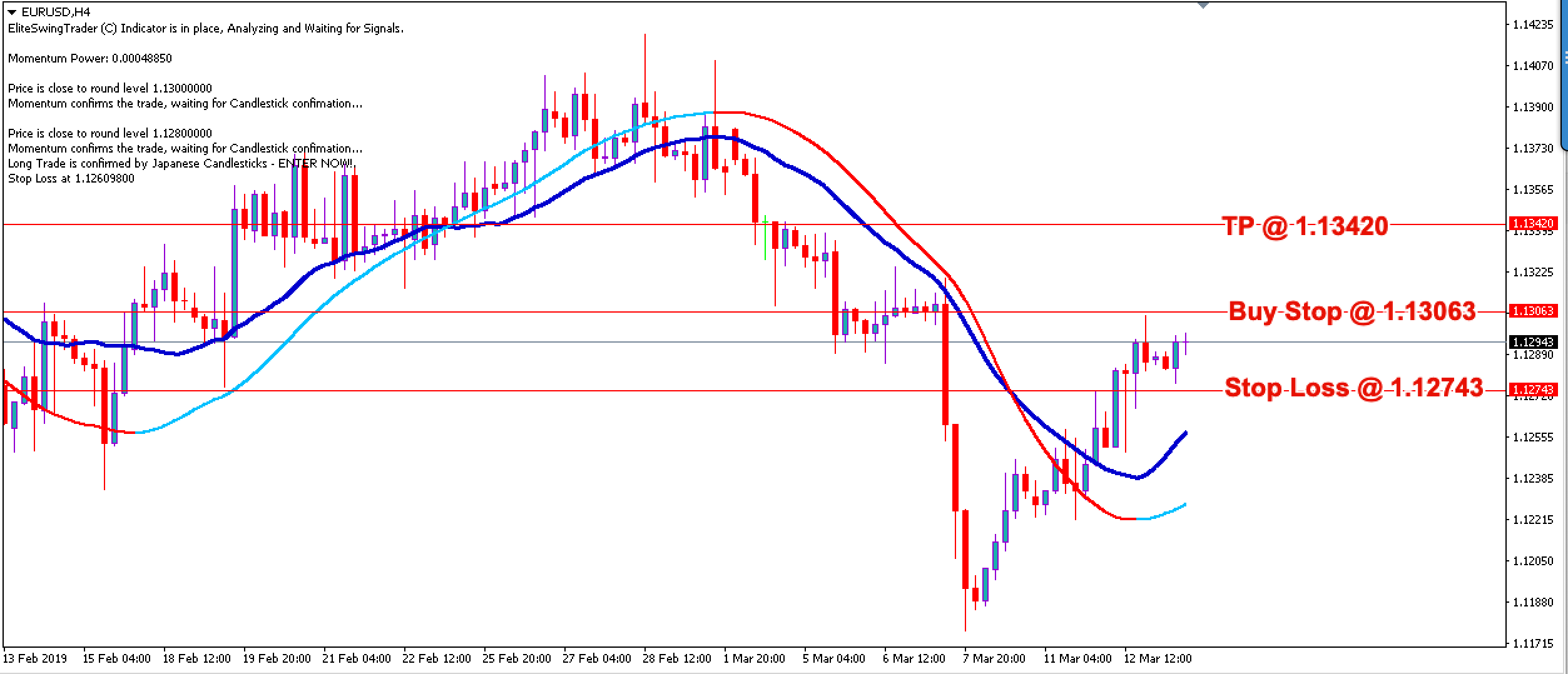 Swing Trading Strategy EURUSD – 13th March 2019
