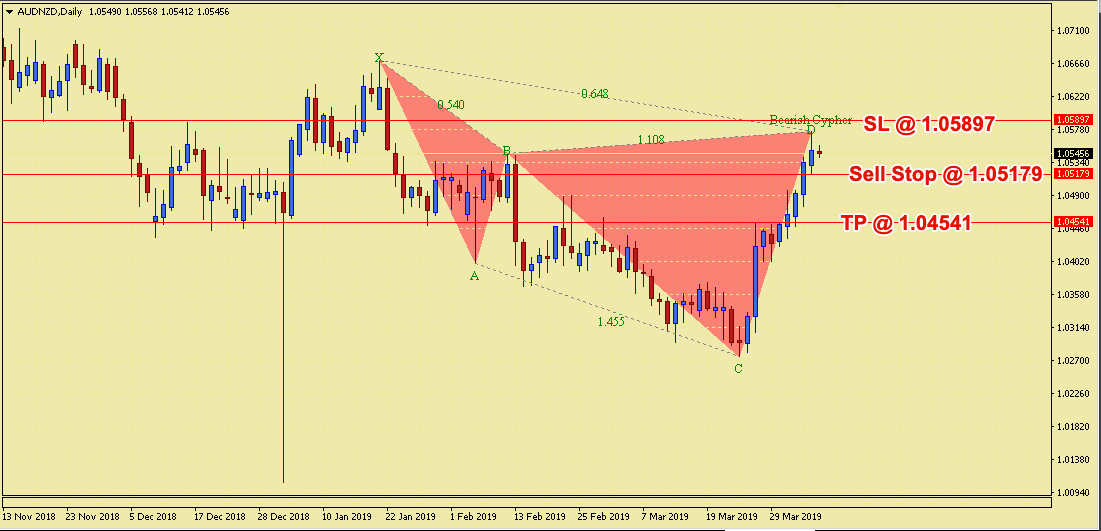 AUDNZD Bearish Cypher Harmonic Pattern - 8th April 2019
