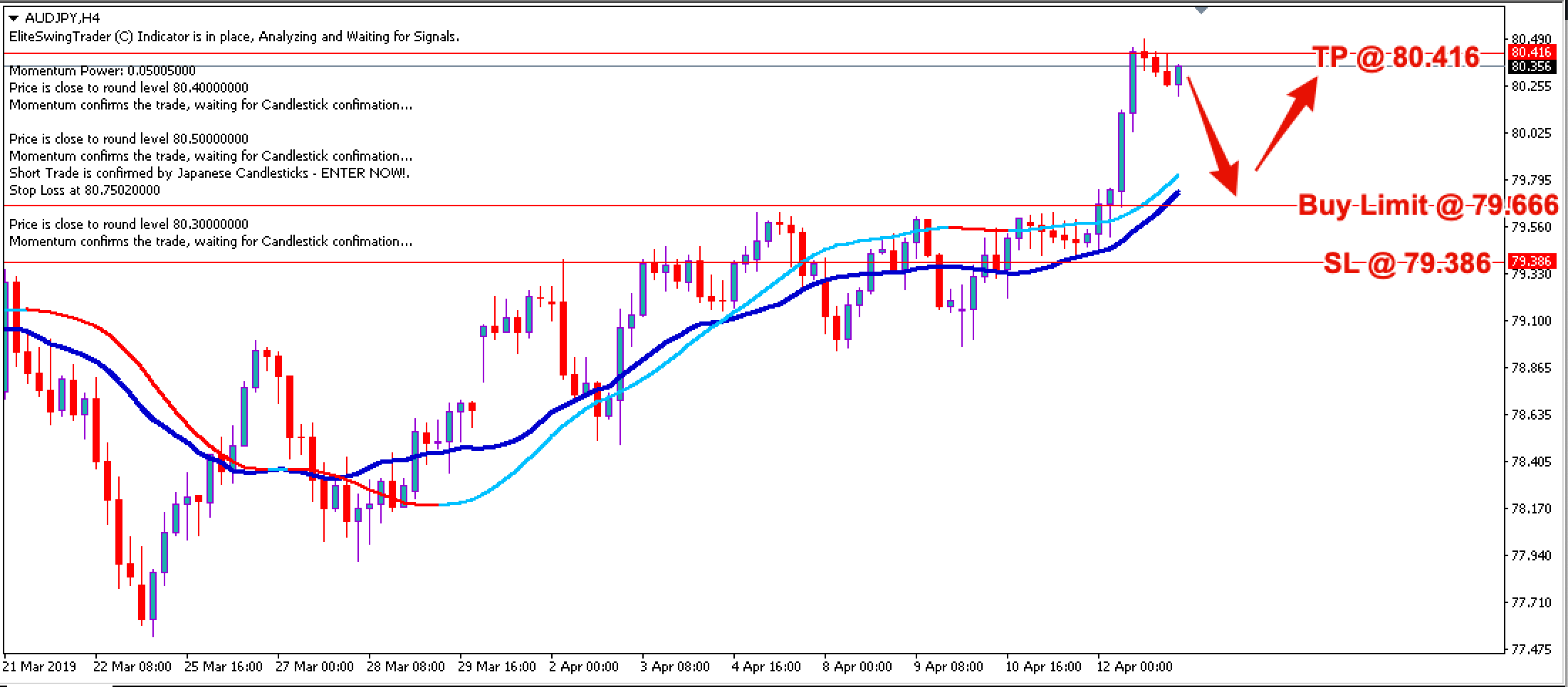 Swing Trading Strategy AUDJPY – 15th April 2019