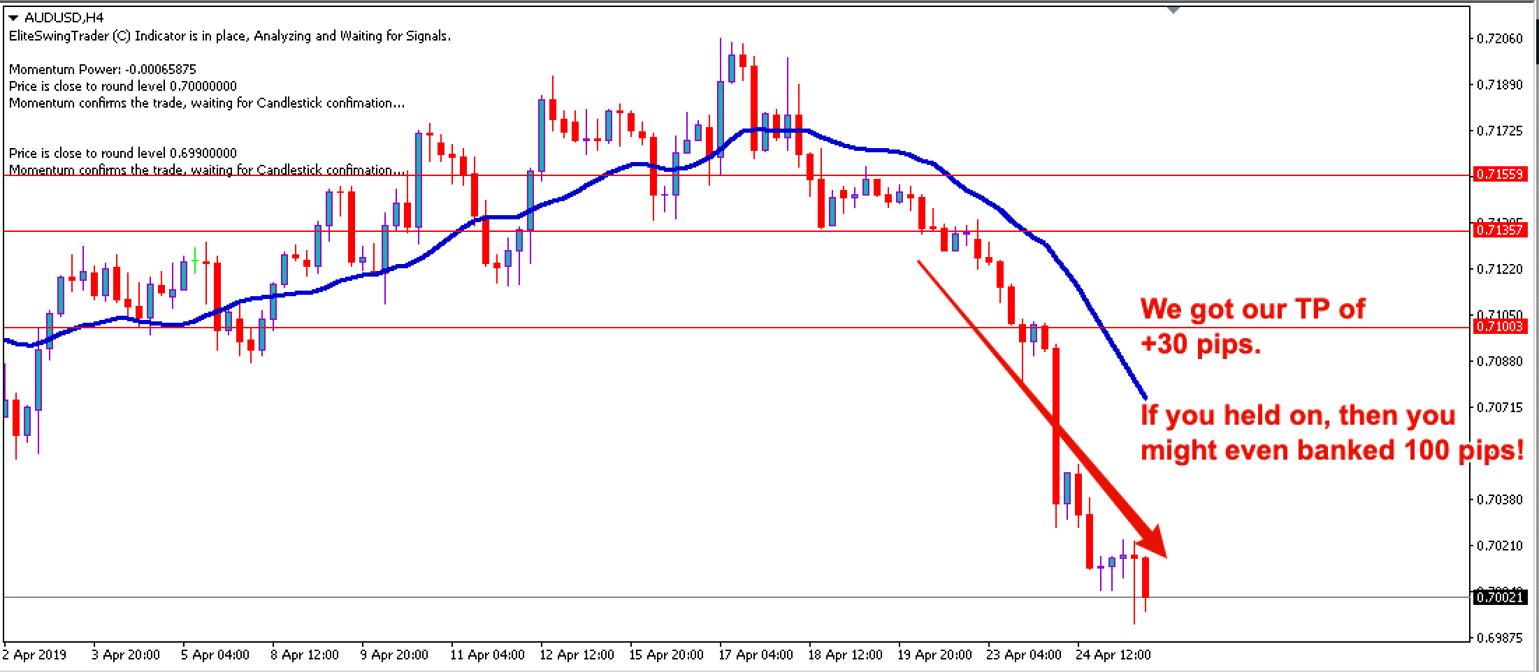 Swing Trading Strategy AUDUSD – 19th April 2019 (Updated with Results)