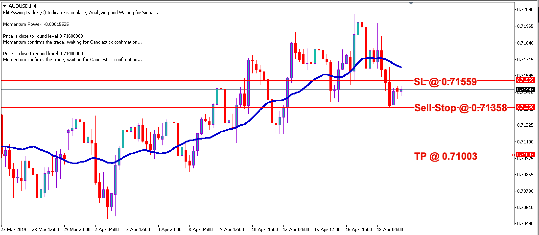 Swing Trading Strategy AUDUSD – 19th April 2019