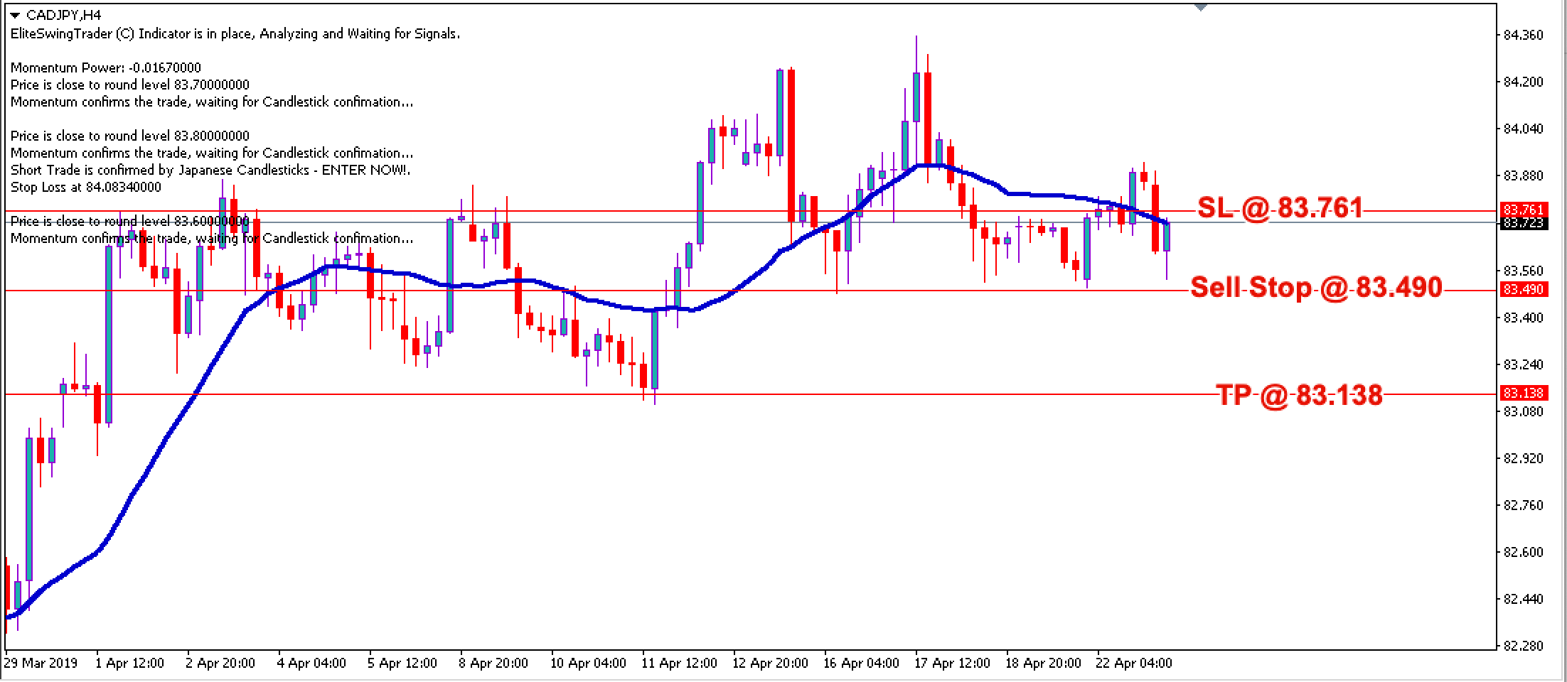 Swing Trading Strategy CADJPY – 23rd April 2019