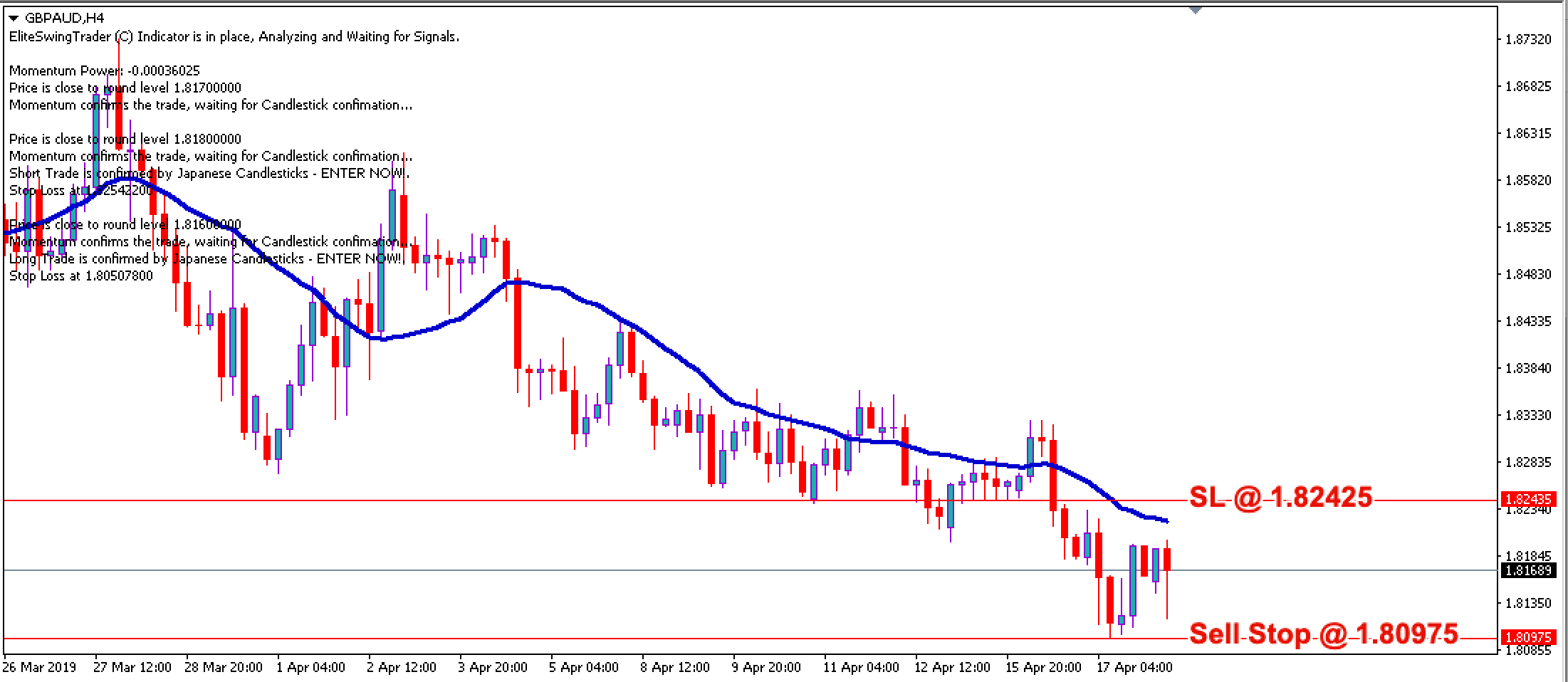 Swing Trading Strategy GBPAUD – 18th April 2019