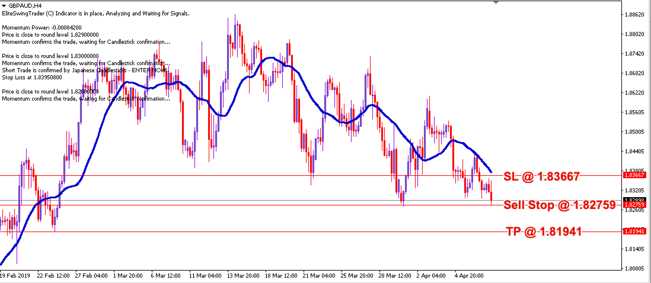 Swing Trading Strategy GBPAUD – 9th April 2019