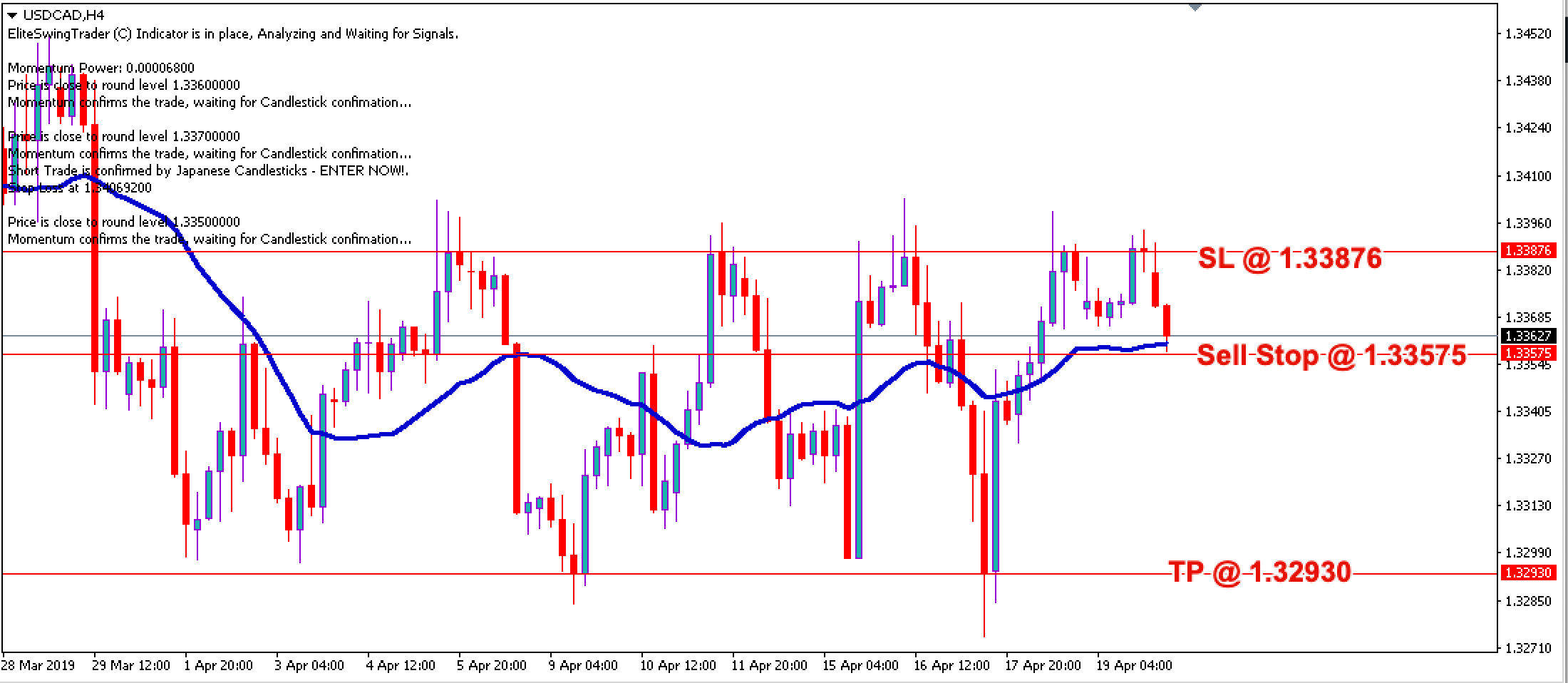 Swing Trading Strategy USDCAD – 22nd April 2019