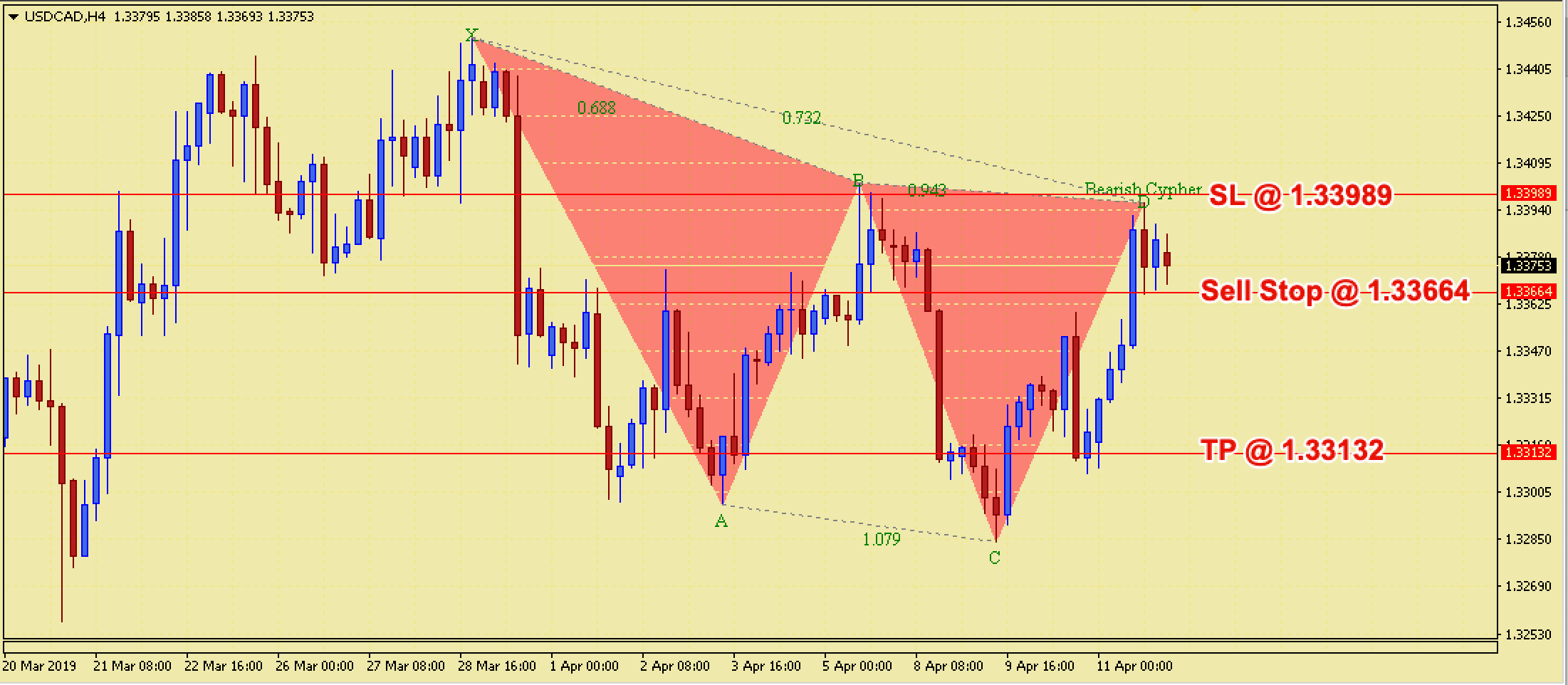 USDCAD Bearish Cypher Harmonic Pattern - 12th April 2019