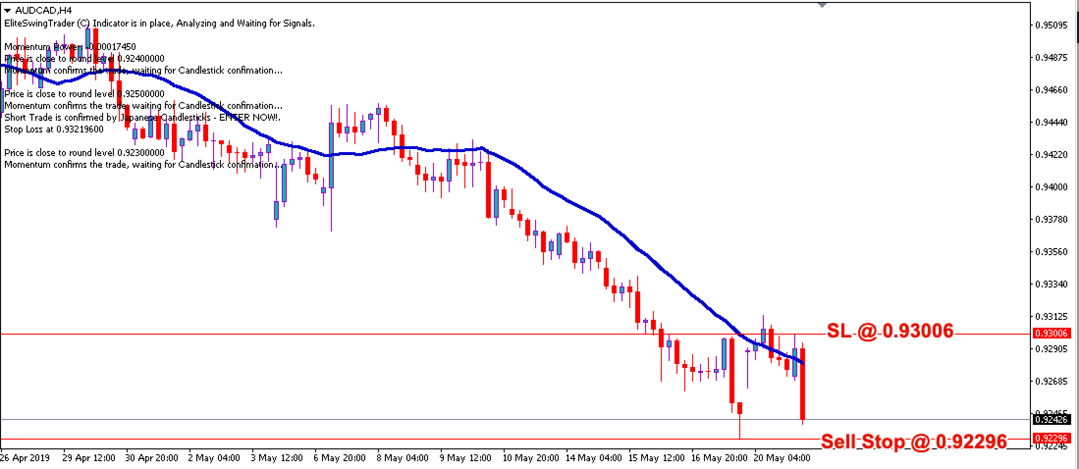 Elite Swing Trader Signals AUDCAD – 21st May 2019