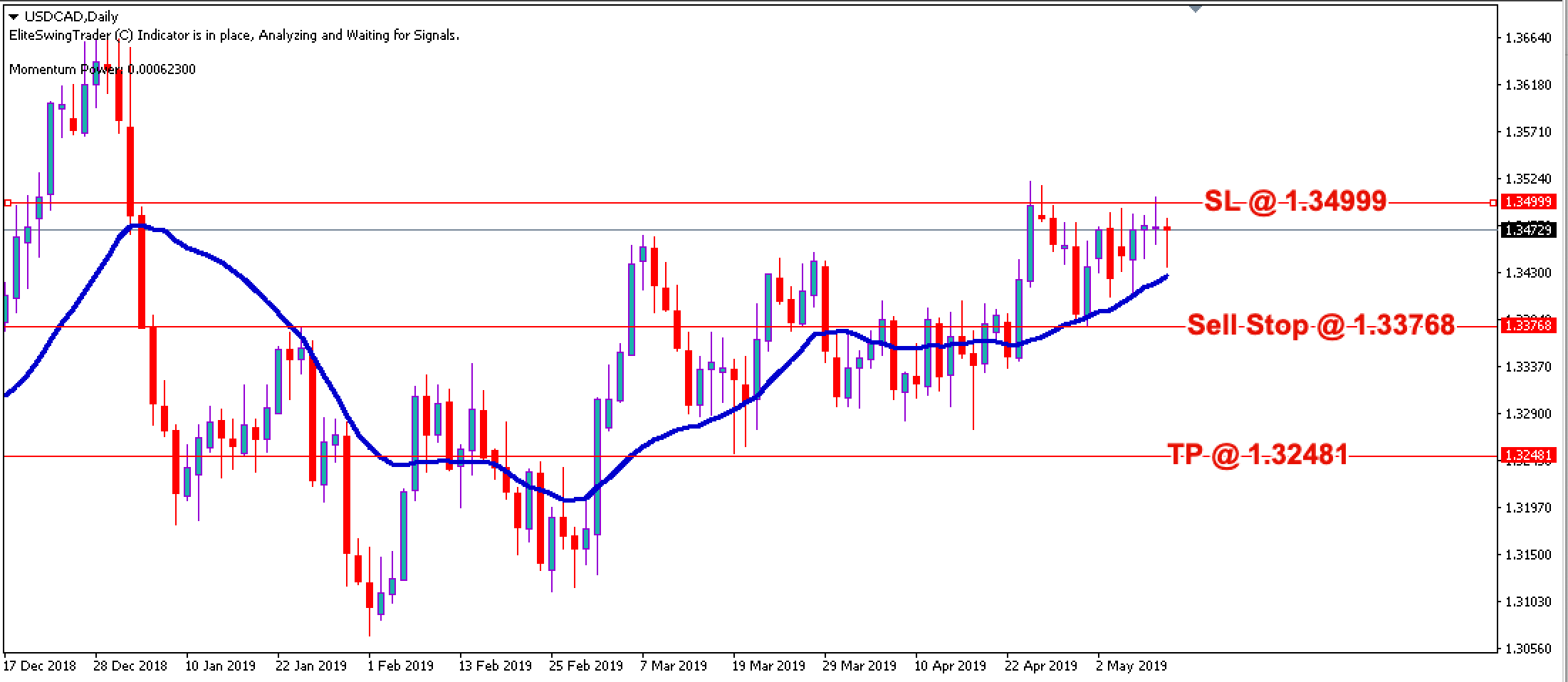 Elite Swing Trader Signals USDCAD – 10th May 2019
