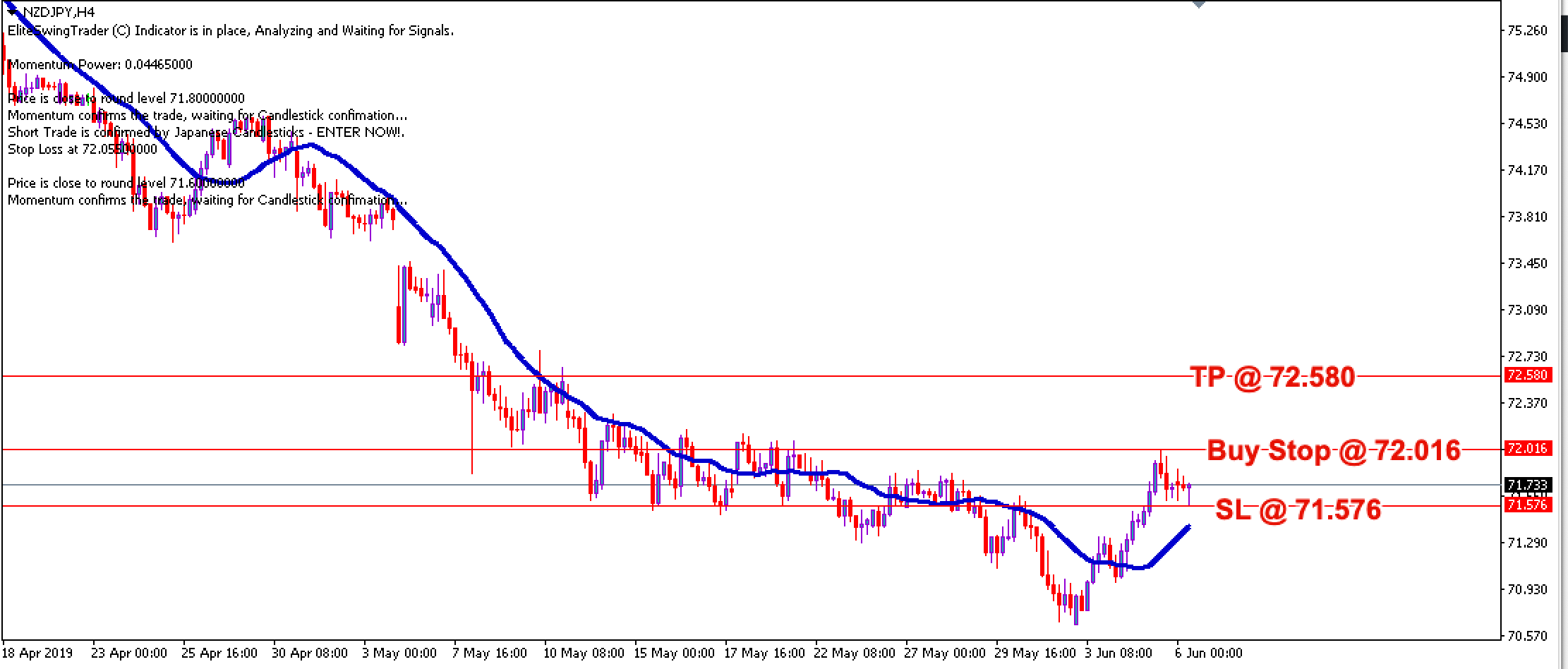 Elite Swing Trader NZDJPY – 6th June 2019