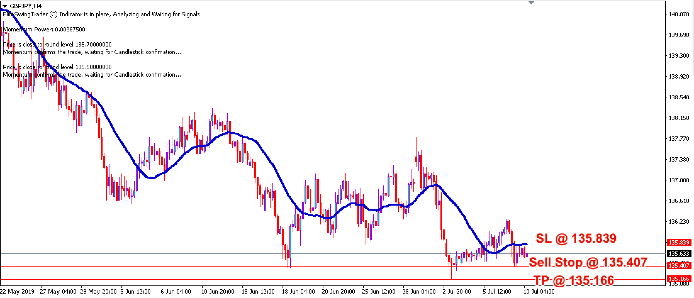 Elite Swing Trader GBPJPY – 10th July 2019
