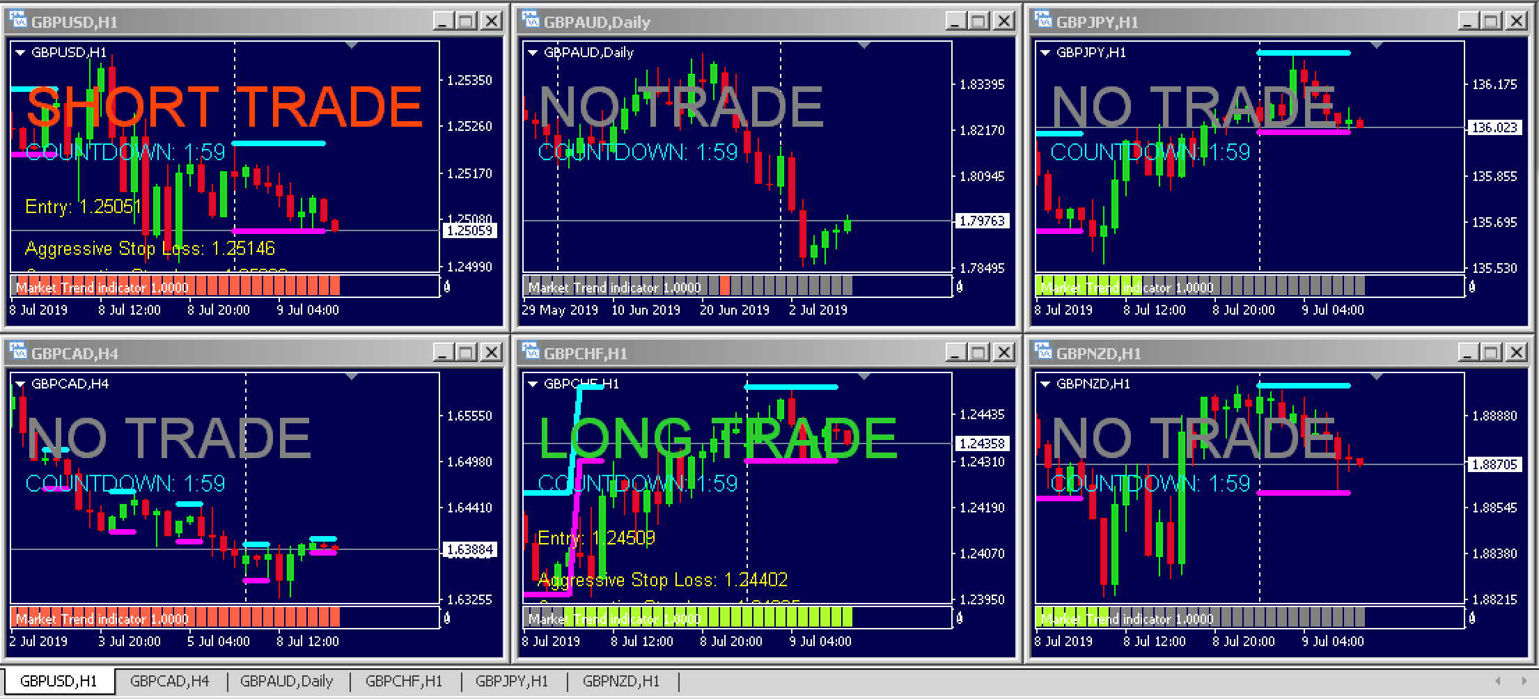 The London Forex Rush Trading Dashboard