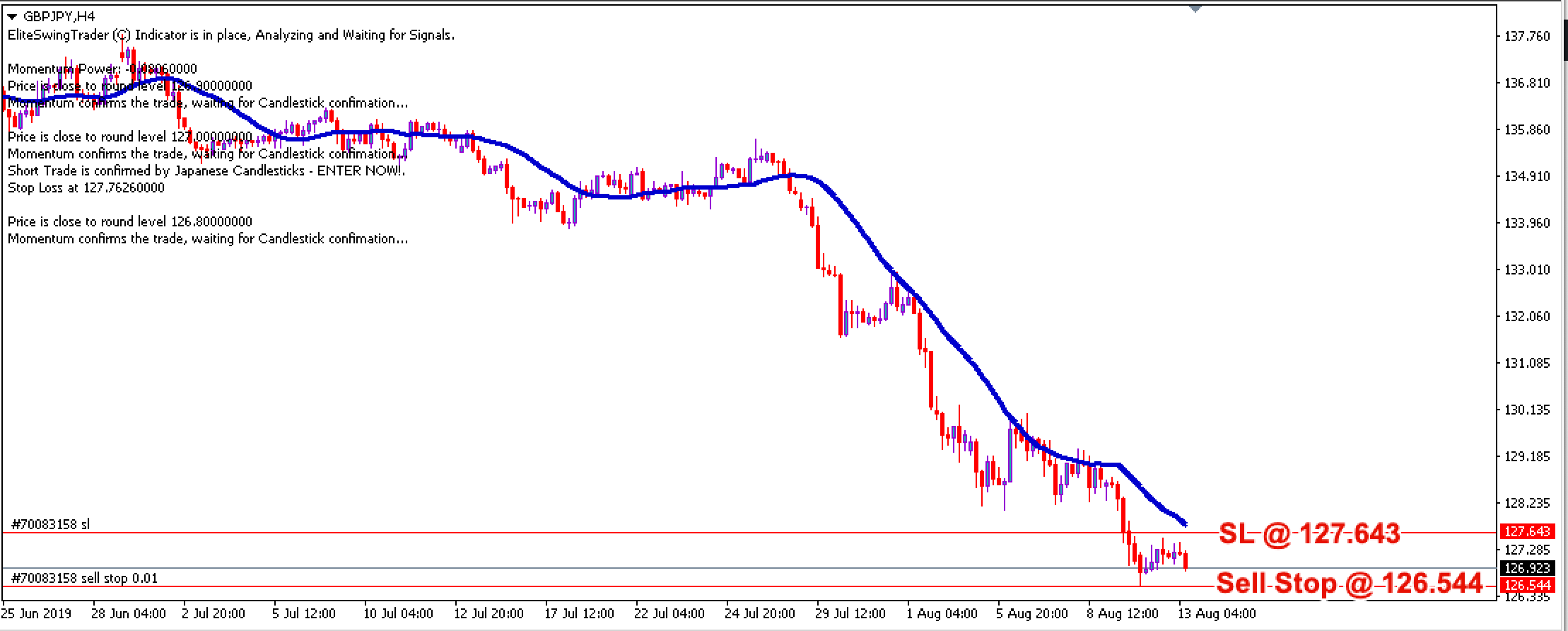 Elite Swing Trader Trade Signals GBPJPY – 13th August 2019