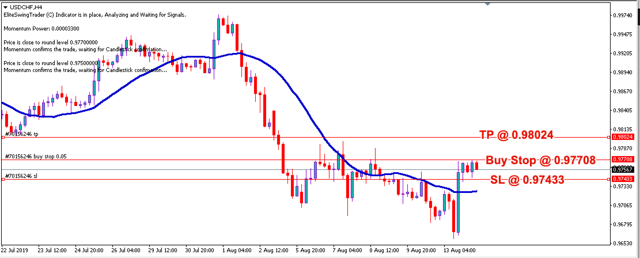 Elite Swing Trader Trade Signals USDCHF – 14th August 2019