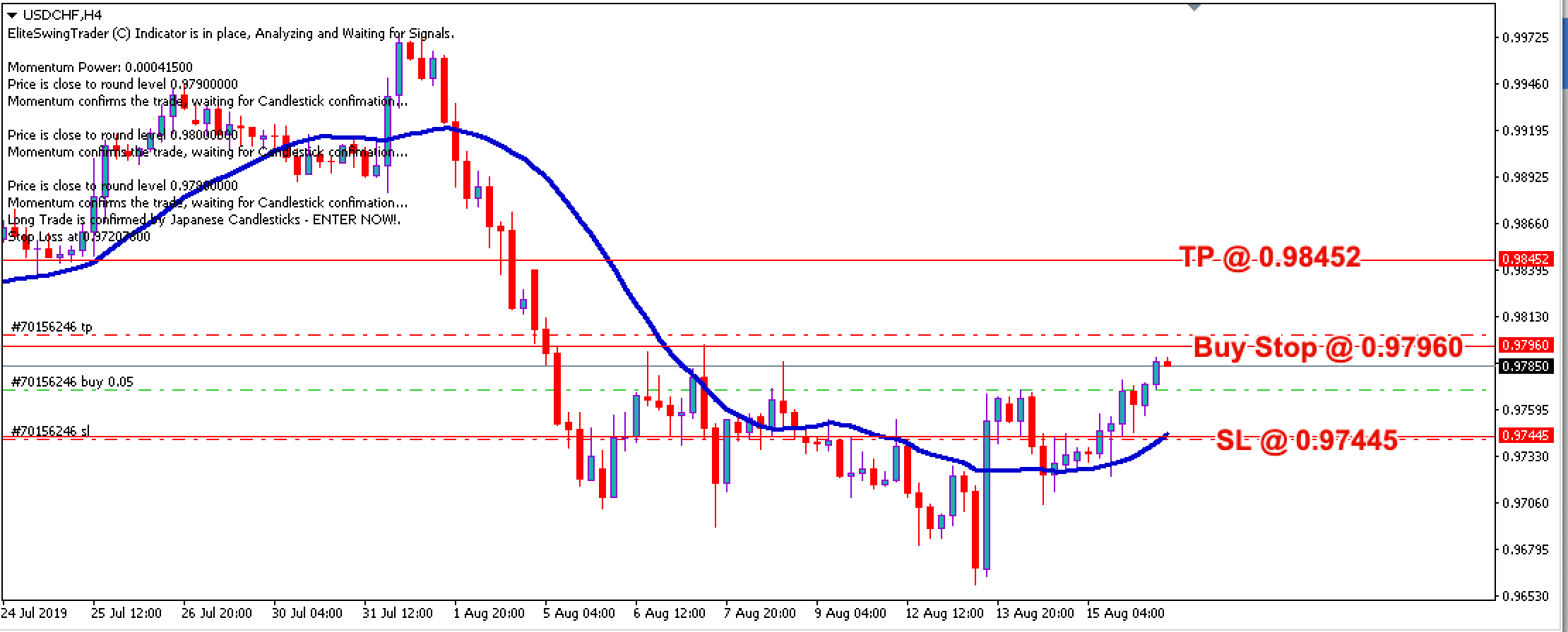 Elite Swing Trader Trade Signals USDCHF – 16th August 2019