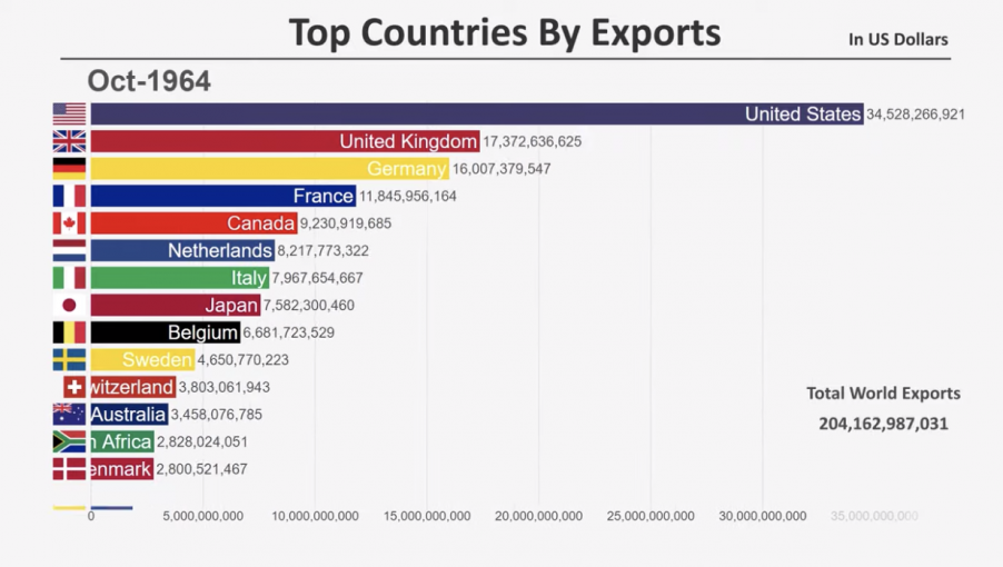 Top Exporting Countries in the World