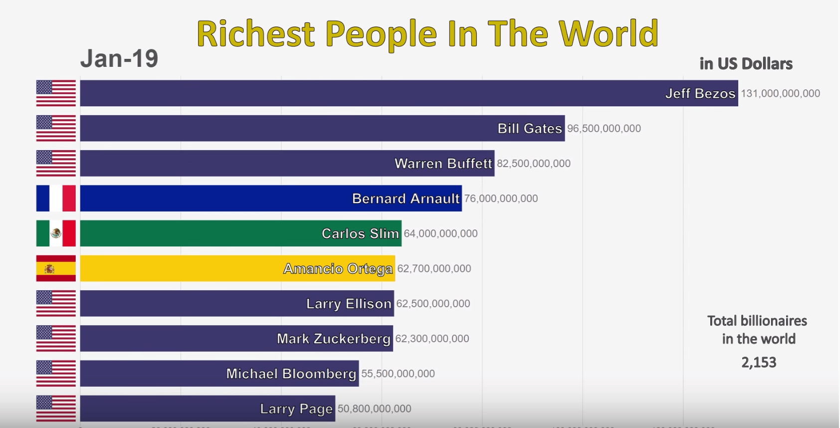 Top 10 Richest Man in the World Ranking