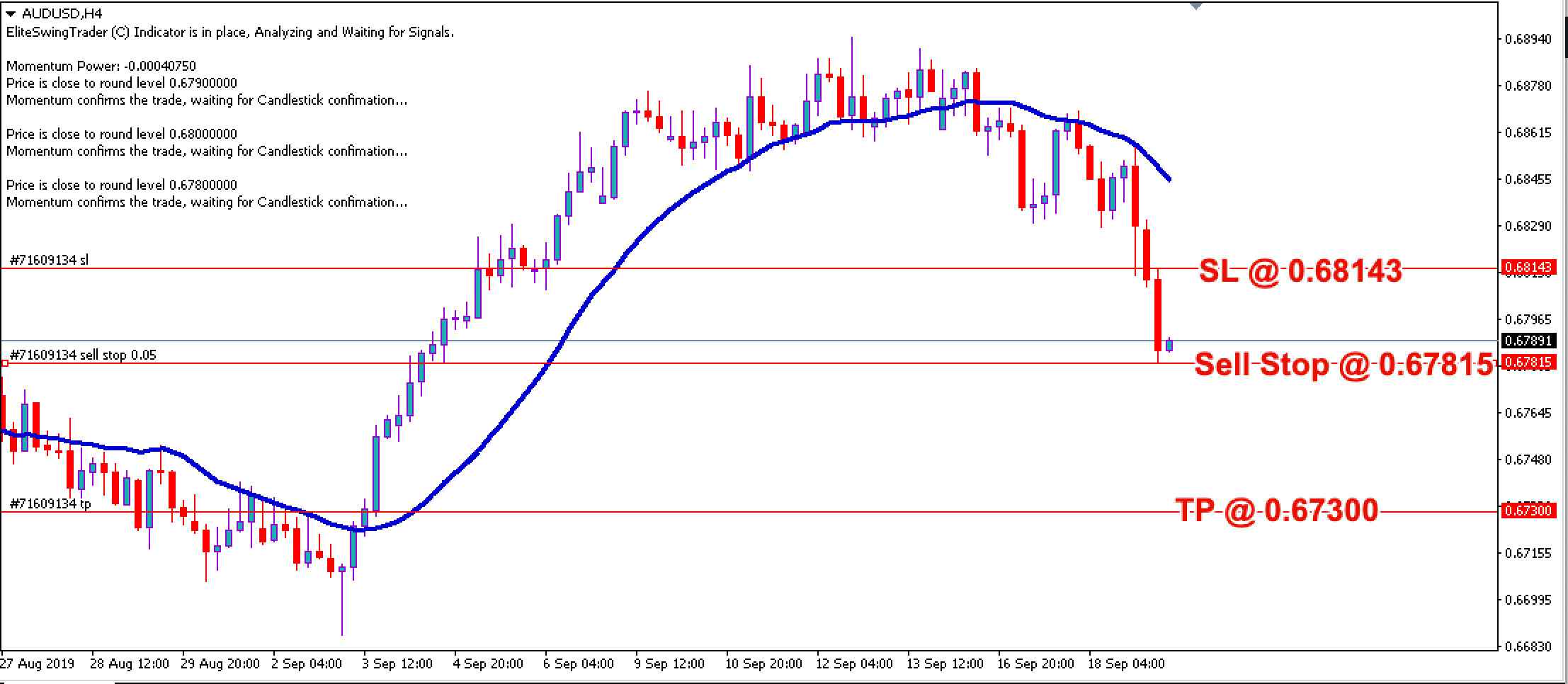 Free Forex Trade Signals AUDUSD – 19th Sept 2019