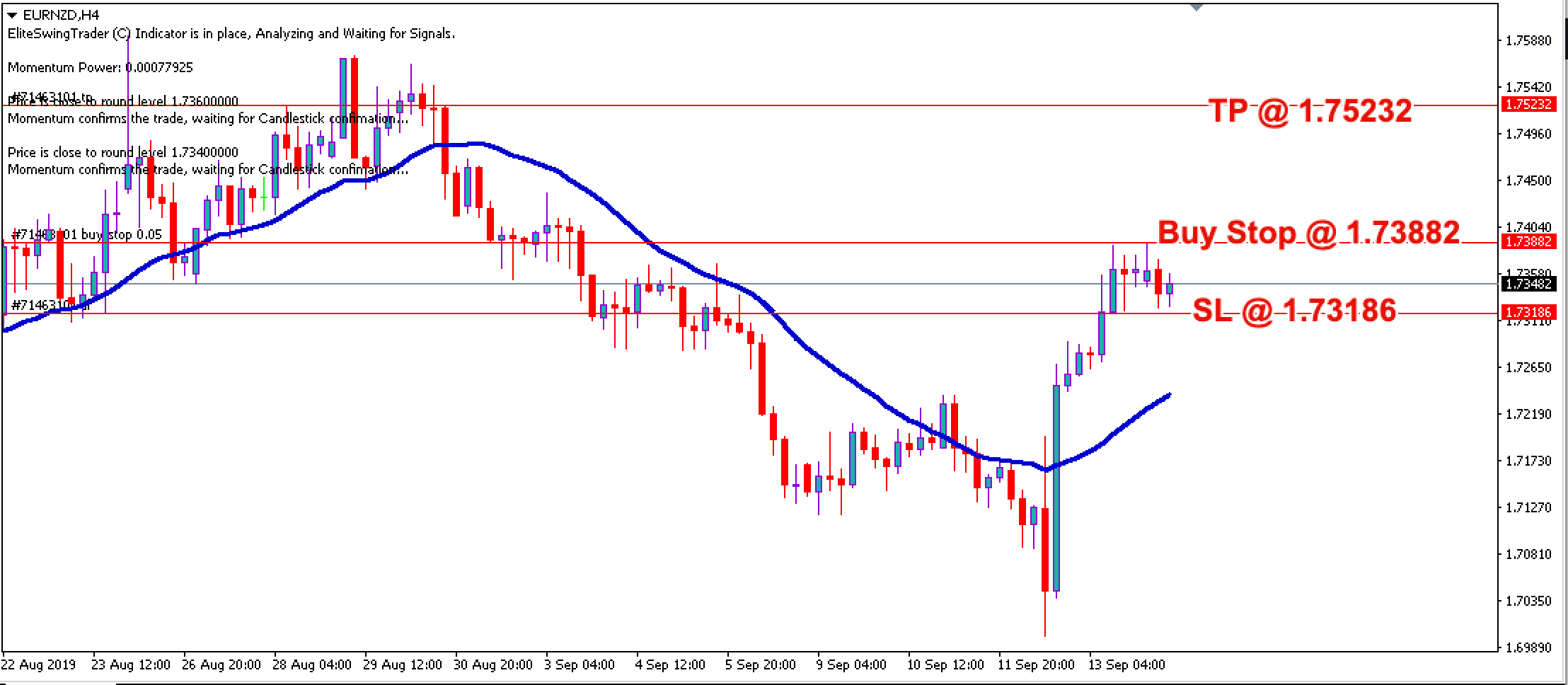 Free Forex Trade Signals EURNZD – 16th Sept 2019