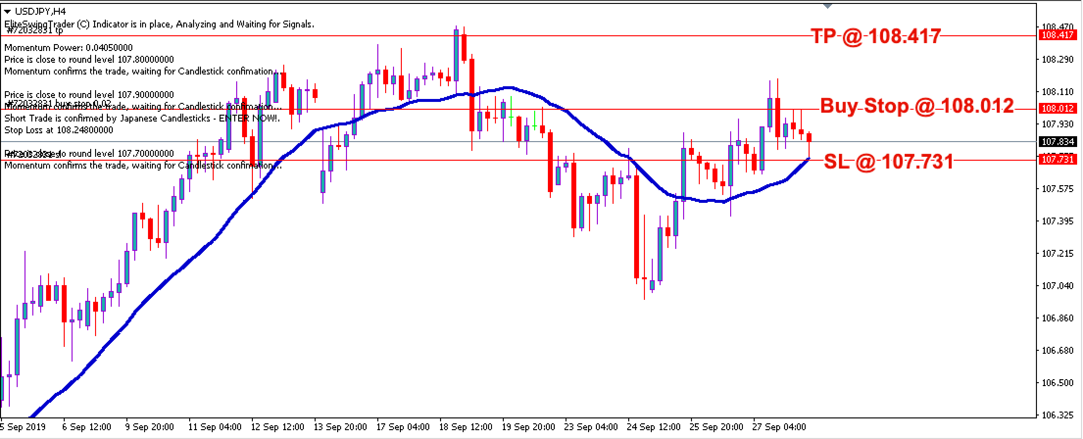 Free Forex Trade Signals USDJPY – 30th Sept 2019