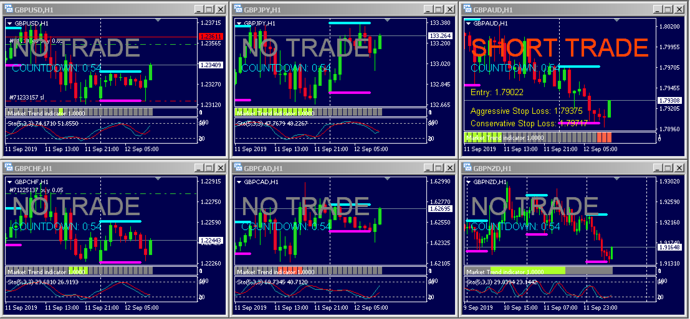 London Forex Rush Trade Signal – 12th Sept 2019