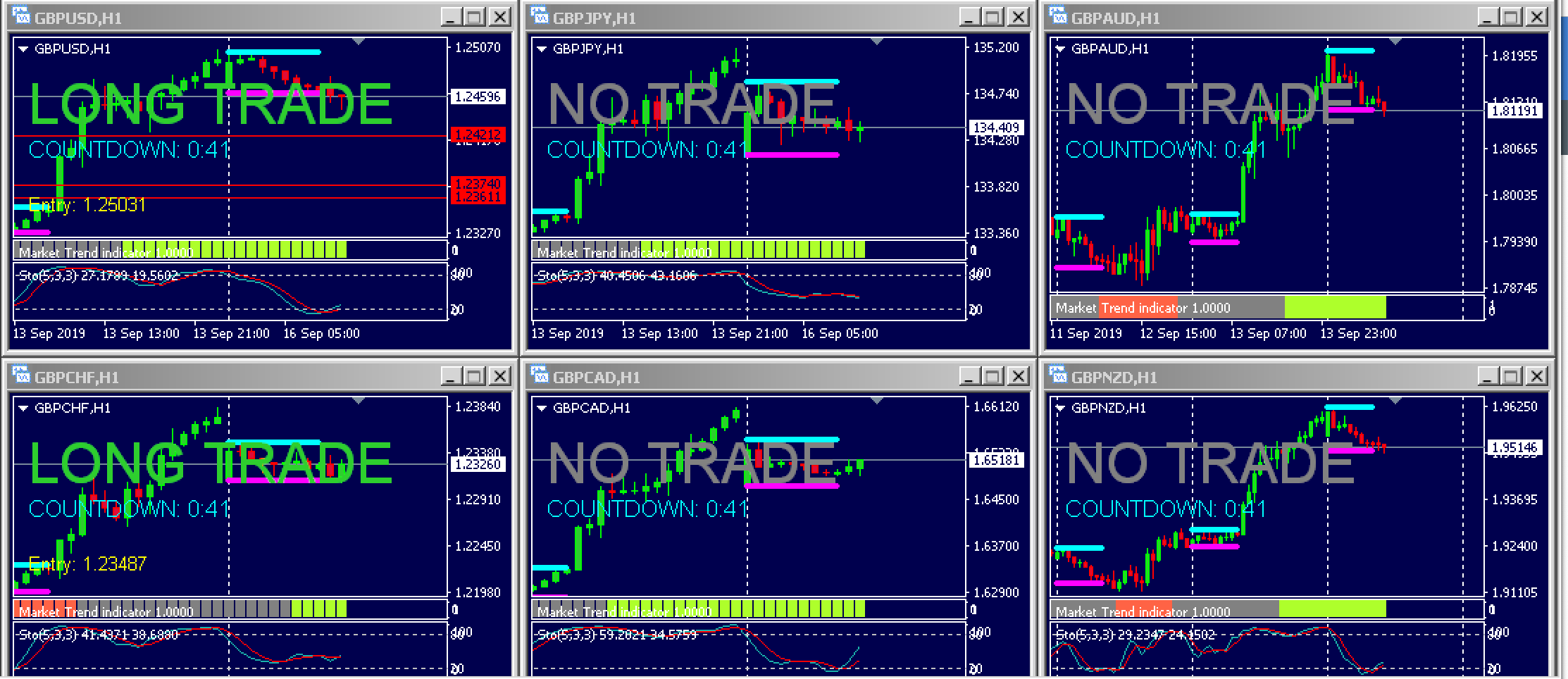 London Open Trade Signal – 16th Sept 2019